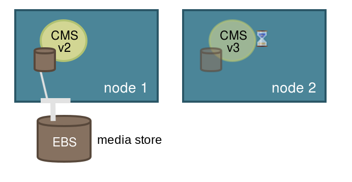 Pods sharing an EBS while running on separate instances