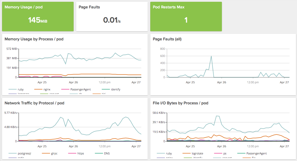 Monitoring dashboard based on metrics sorted by Labels